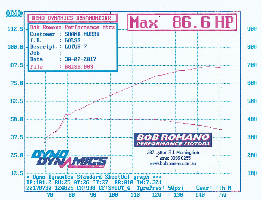 170730 SMM Dyno Chart